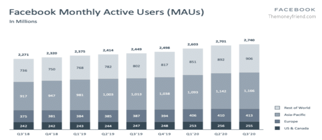 monthly users on Facebook